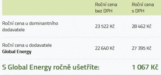 Srovnání ceny za eletřinu u dominantního dodavatele a Global Energy (ročně)