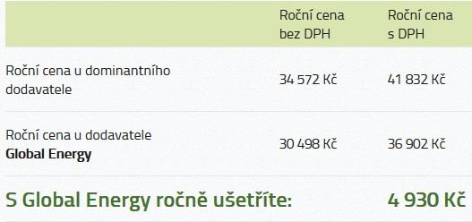 Srovnání ceny za plyn u dominantního dodavatele a Global Energy (ročně)